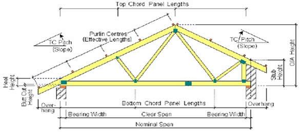 Roof truss terminology flat roof pictures for 4 12 roof truss prices