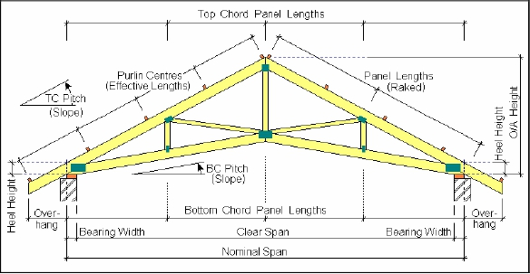 Standard House Dimensions Design